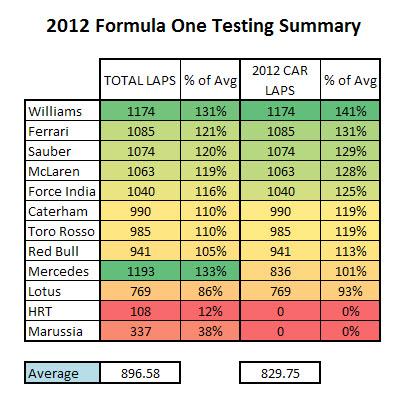 2012 F1 Testing Summary