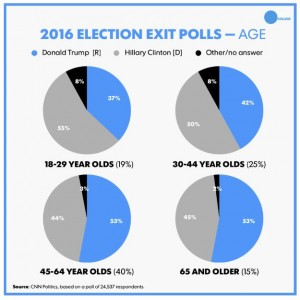 Brexit vs Trump vs Clinton: Election 2016 results by age