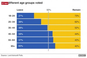 Bresit vs Trump:  Brexit results by age